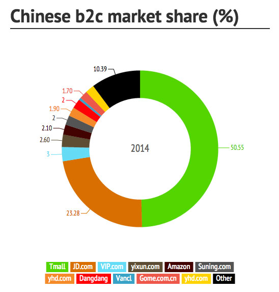 Top B2C websites in China - Sekkei studio - digital agency in Shanghai