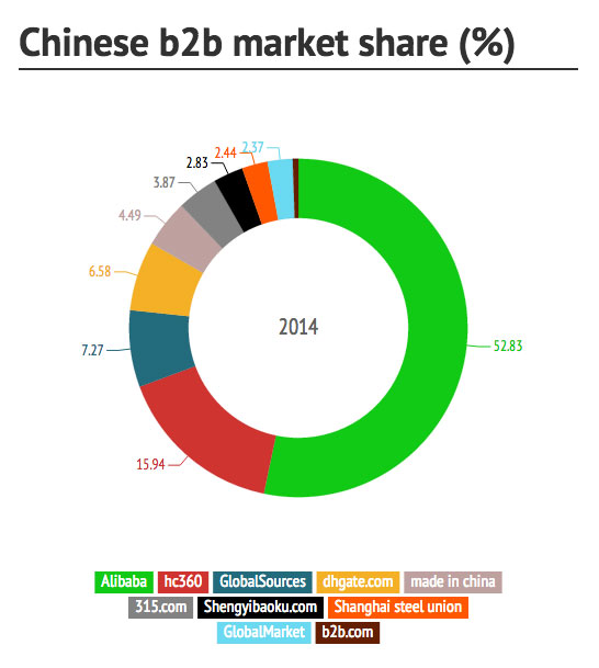 China b2b top websites