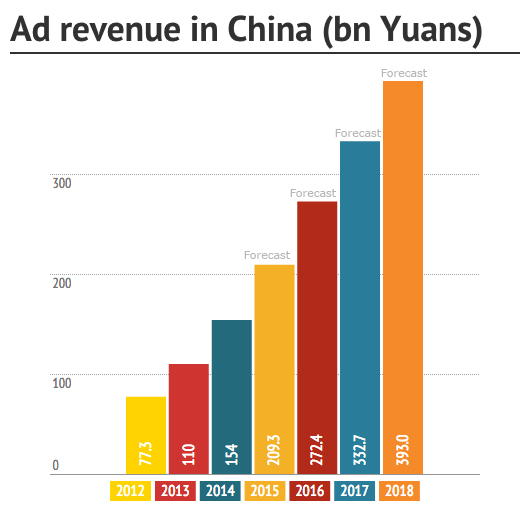 Advertisement revenue in China -  Sekkei Studio