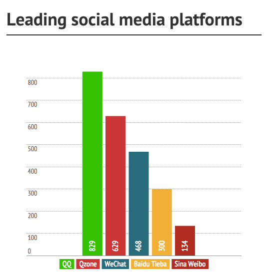 Internet Companies Near Me >> Top Social Media Platforms And Websites in China 2015 ...