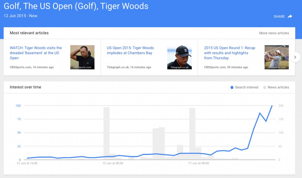 Tiger Woods Trends