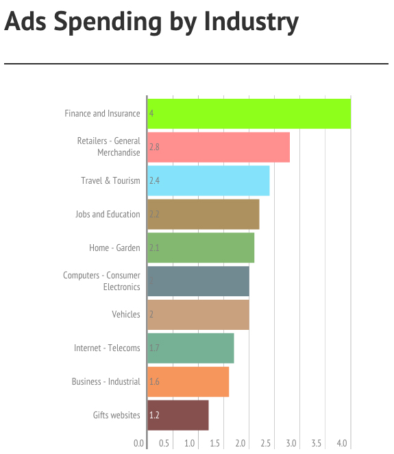 Industry Spending Adwords