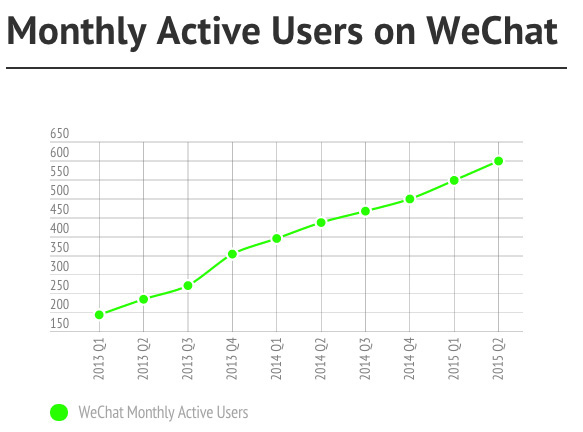 WeChat 600 Million