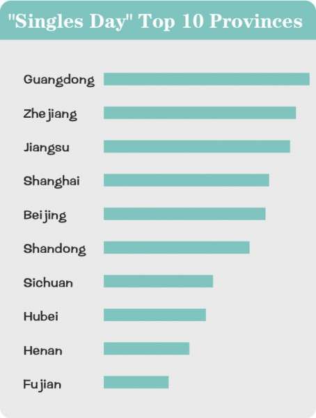 Top 10 sales province of 2015 Tmall Double 11