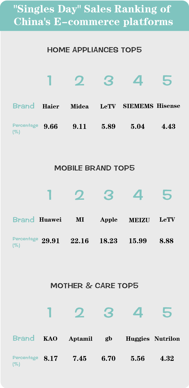 Sales Top 5 in mobile, mother-care and home appliances categories of 2015 Tmall shopping day