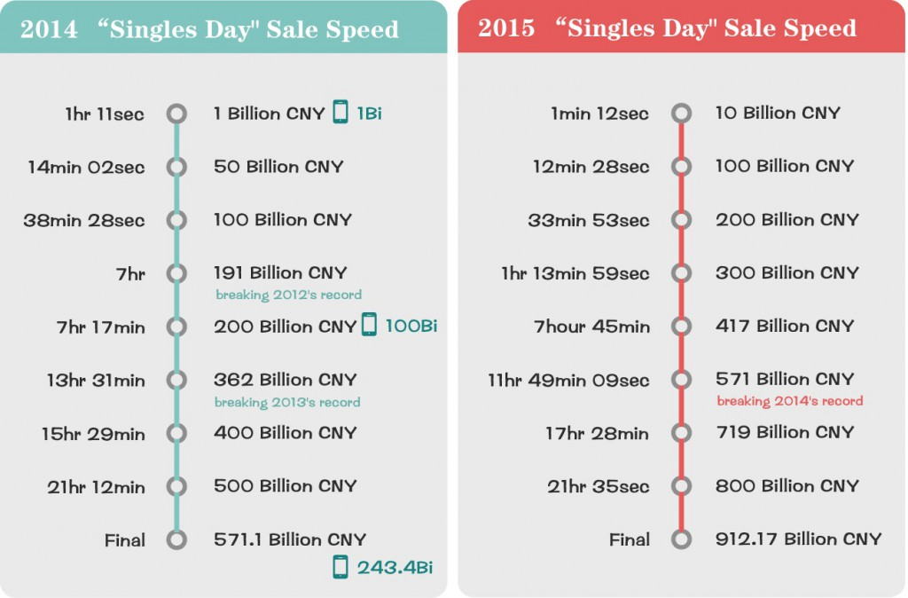sale speed of 2014 and 2015 Tmall Singles Day Festival