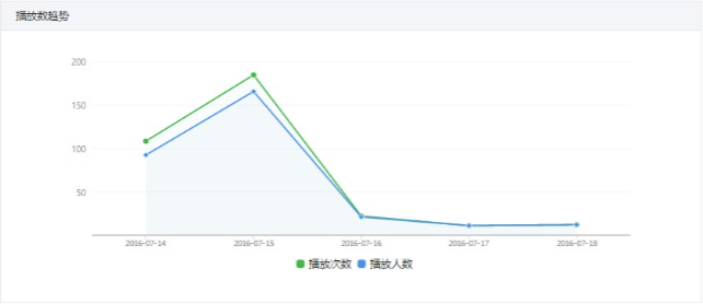 WeChat Video Analytics - Number of Views
