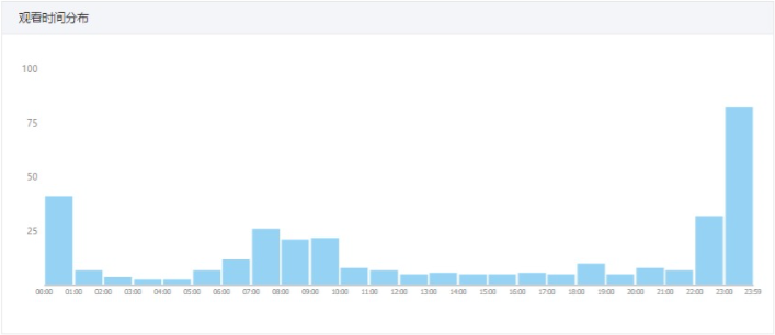 WeChat Video Analytics - Time of Day