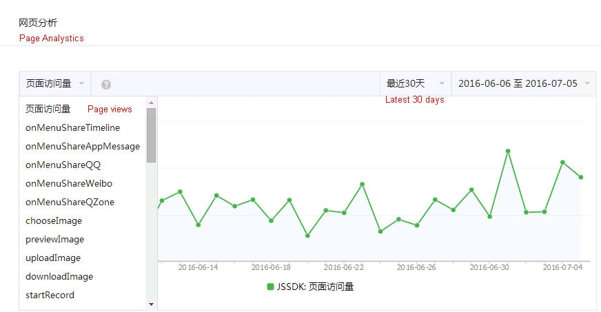 WeChat Web Analytics - Line Graph