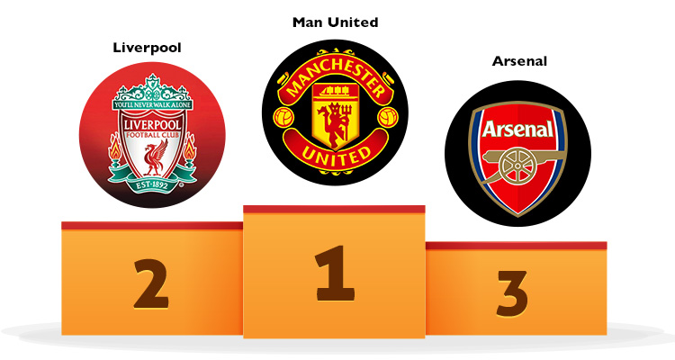Premier League Clubs - Google