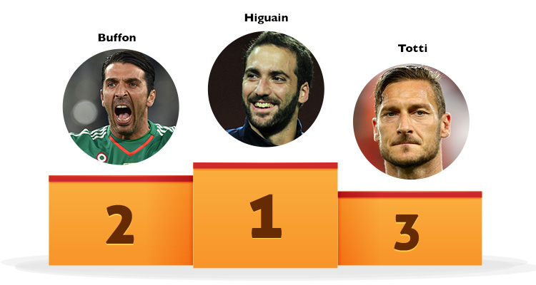 Serie A Players - Google