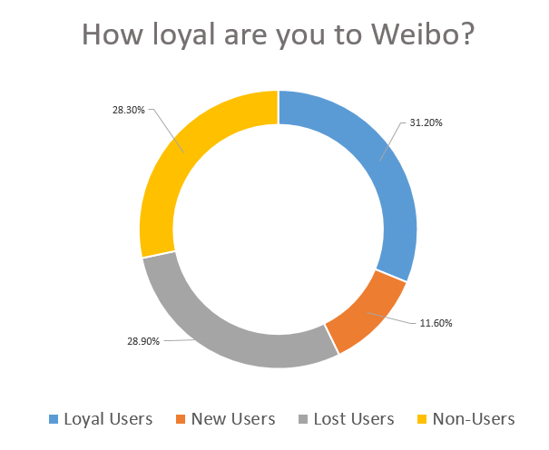 Weibo User Loyalty