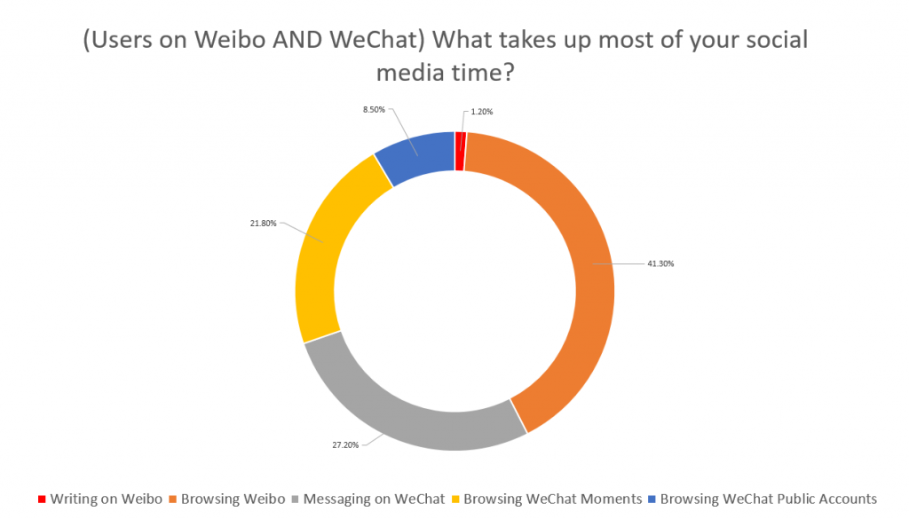 WeChat + Weibo User behaviour