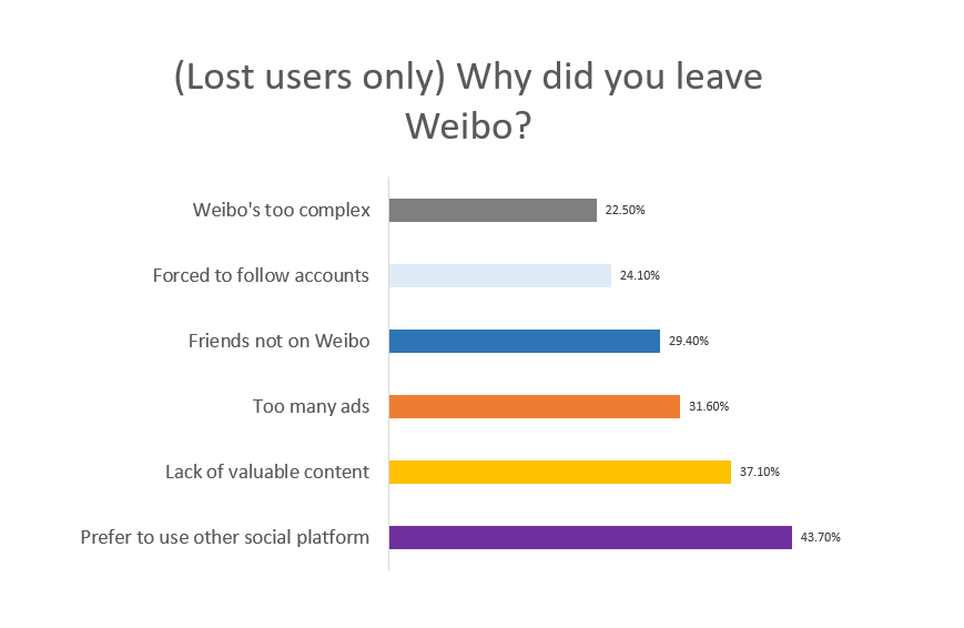 Why leave Weibo?
