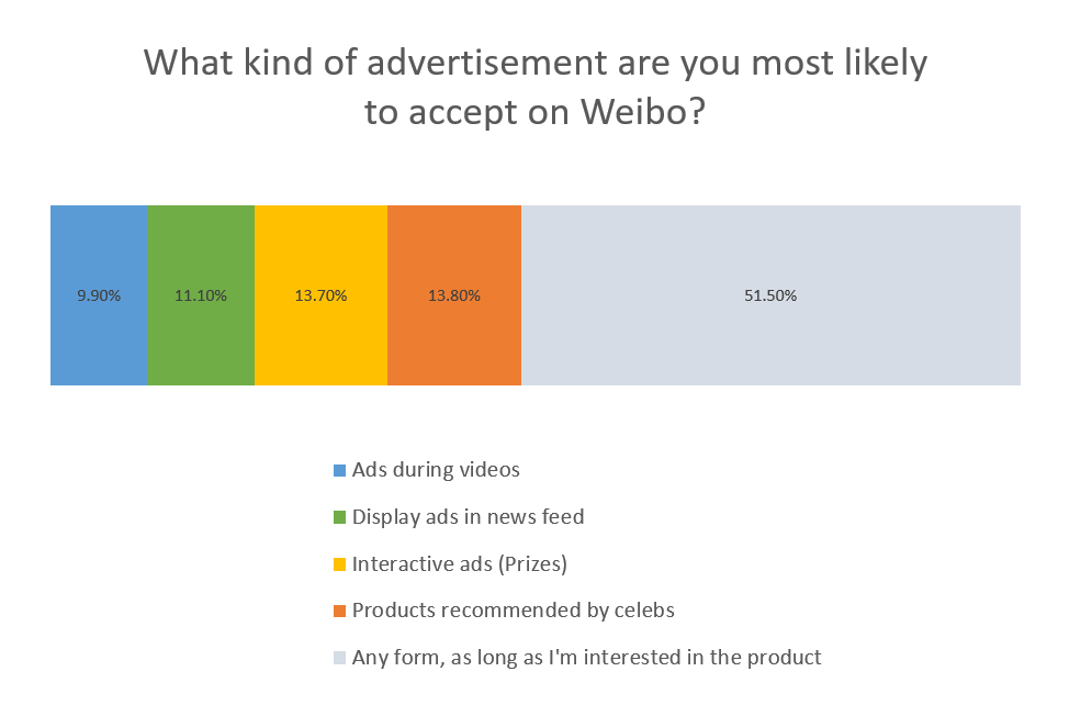 Advertising Preferences on Weibo