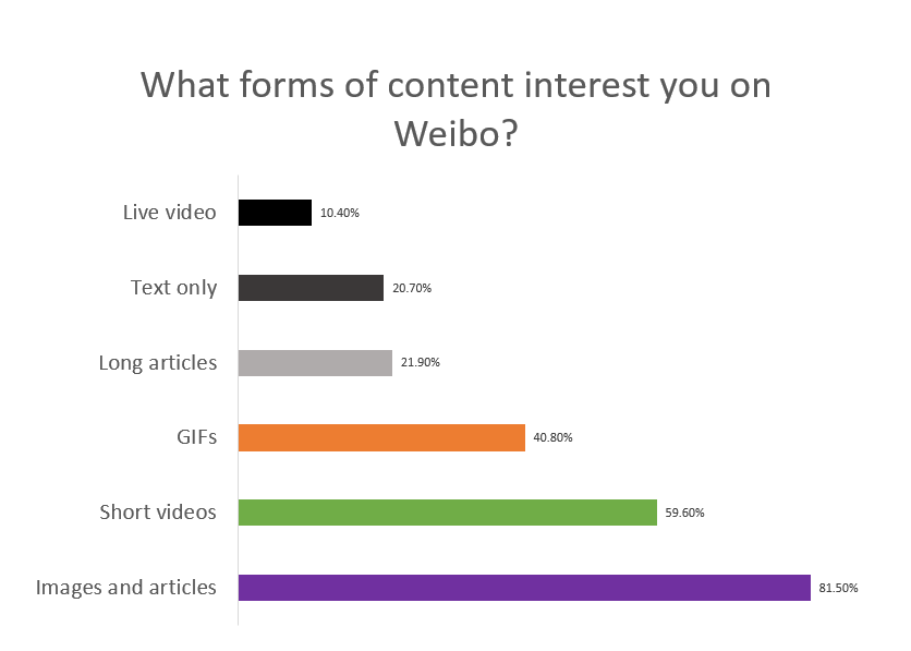 Forms of content - Weibo