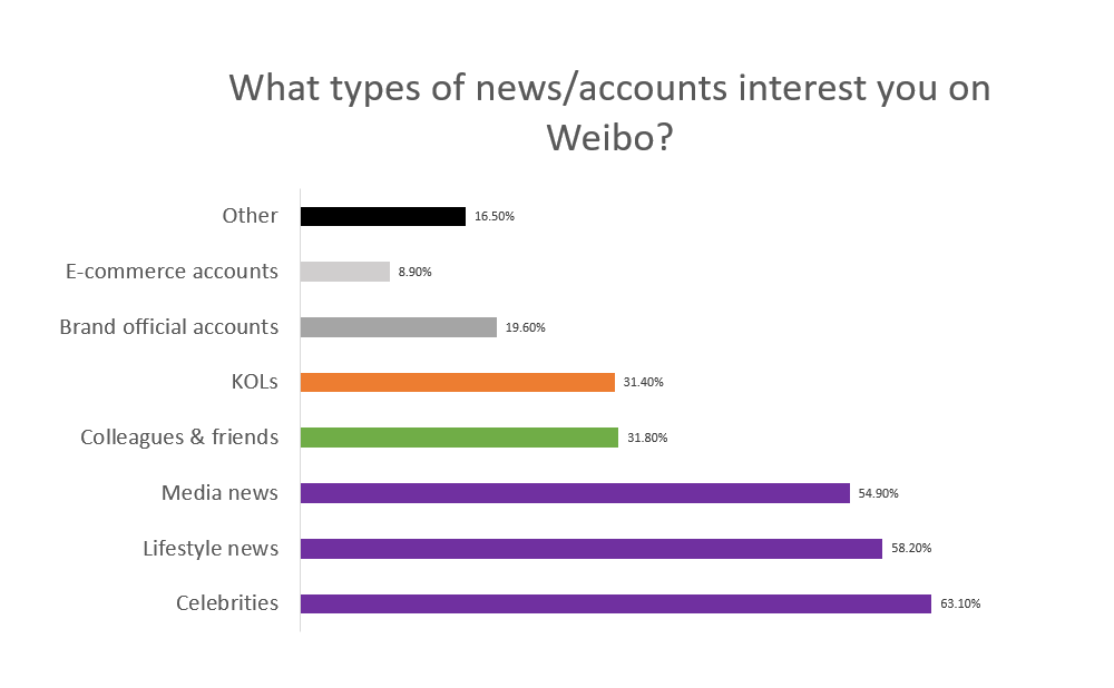 Types of content on Weibo