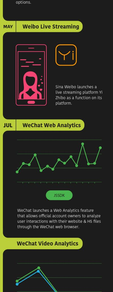 Weibo Live Streaming & Wechat Video Analytics
