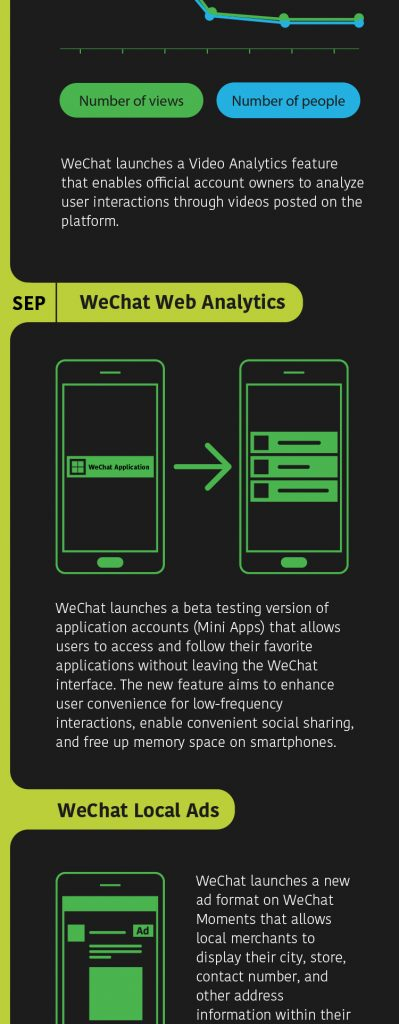 Wechat Local Ads