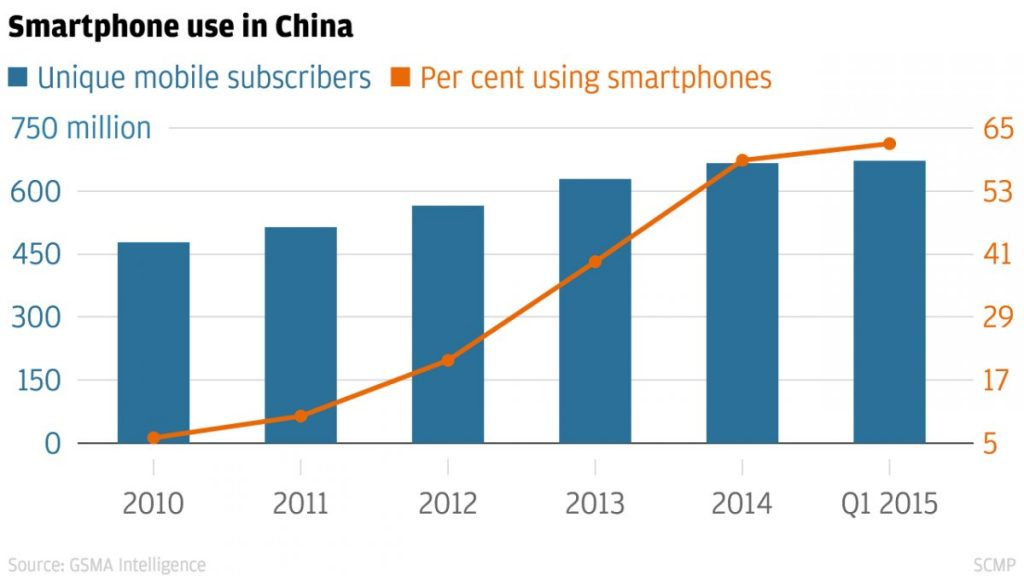 Smartphone use in China
