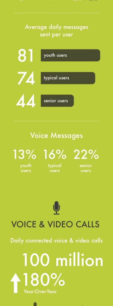 2016 Wechat Data Report