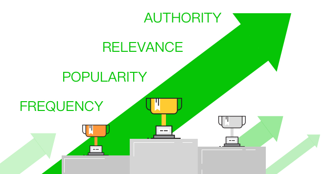 Authorithy-relevance-popularity-frequency