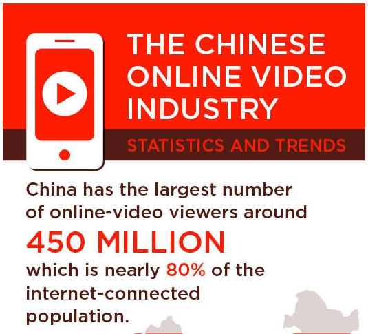 Chinese Online Video Industry Stats