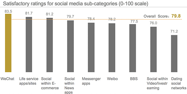 Chinese Social Media Satisfactory Ratings