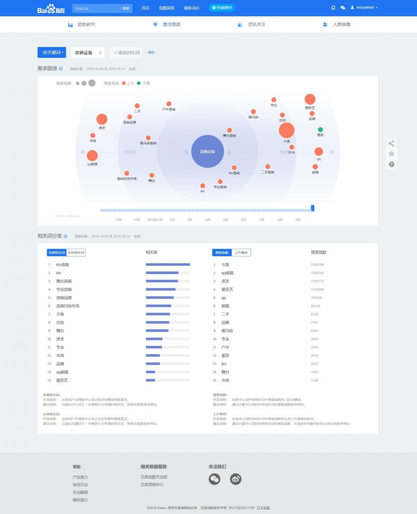 Baidu index