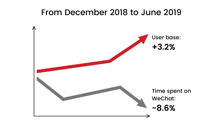 WeChat Trends in 2020 – One Step ahead in China Digital Marketing