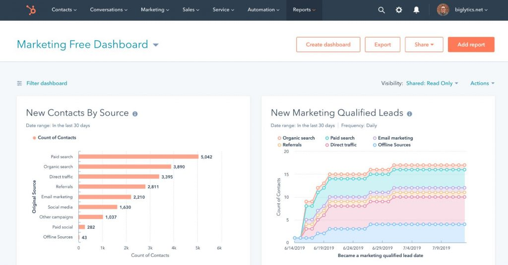 Marketing software tools: Hubspot